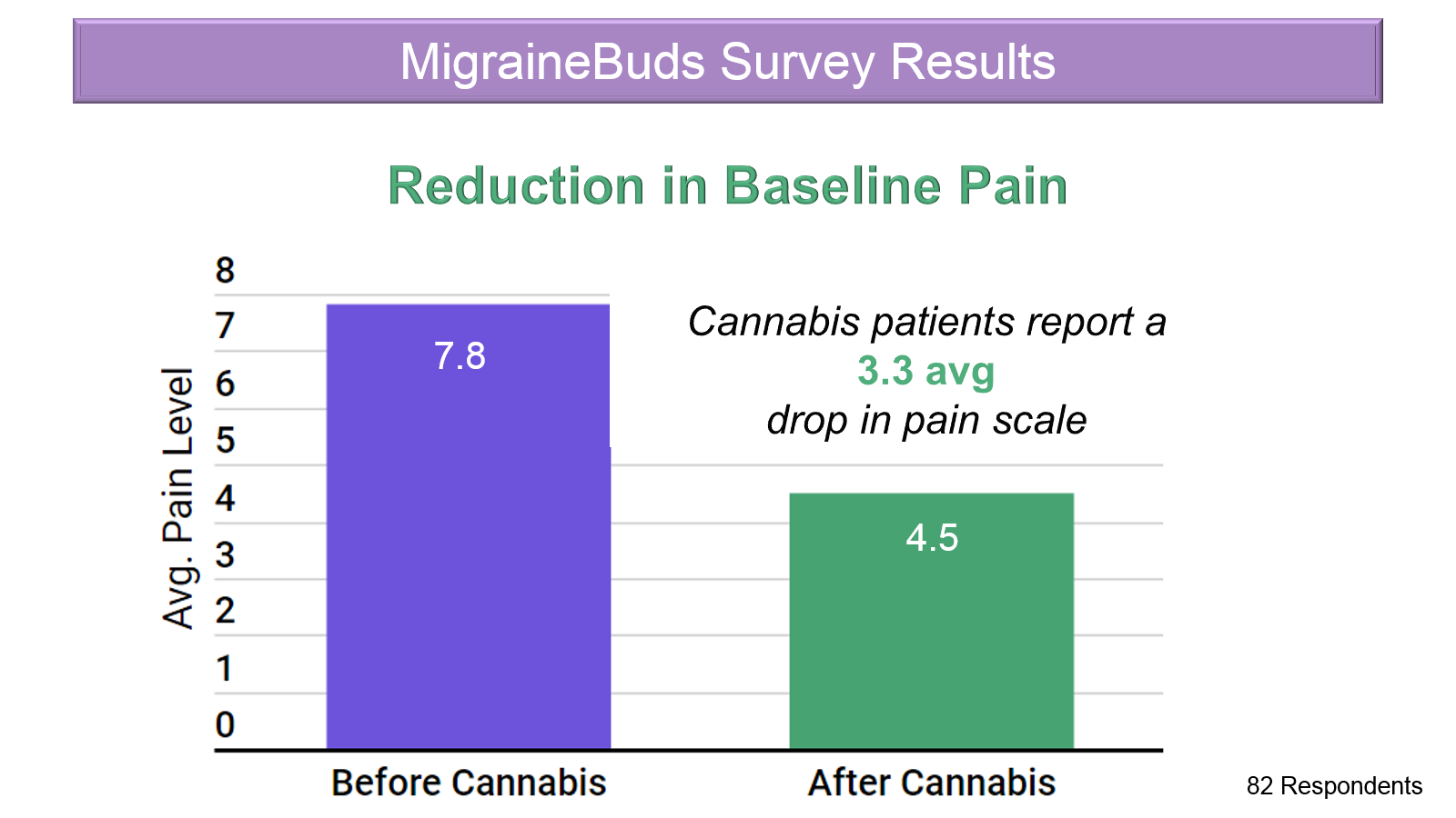 Survey Results - reduction in baseline pain after cannabis