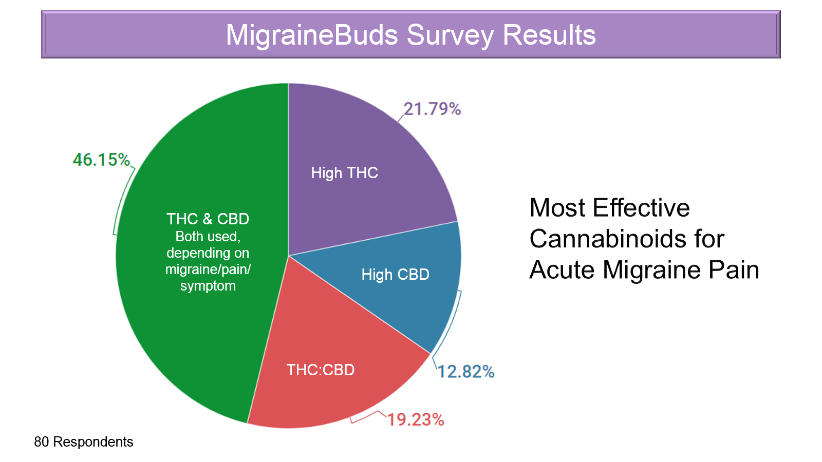 Survey Results - most effective cannabinoids for acute migraine pain