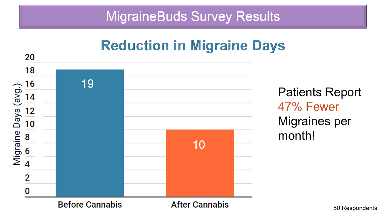 Survey Results - patients report 47% fewer migraines per month