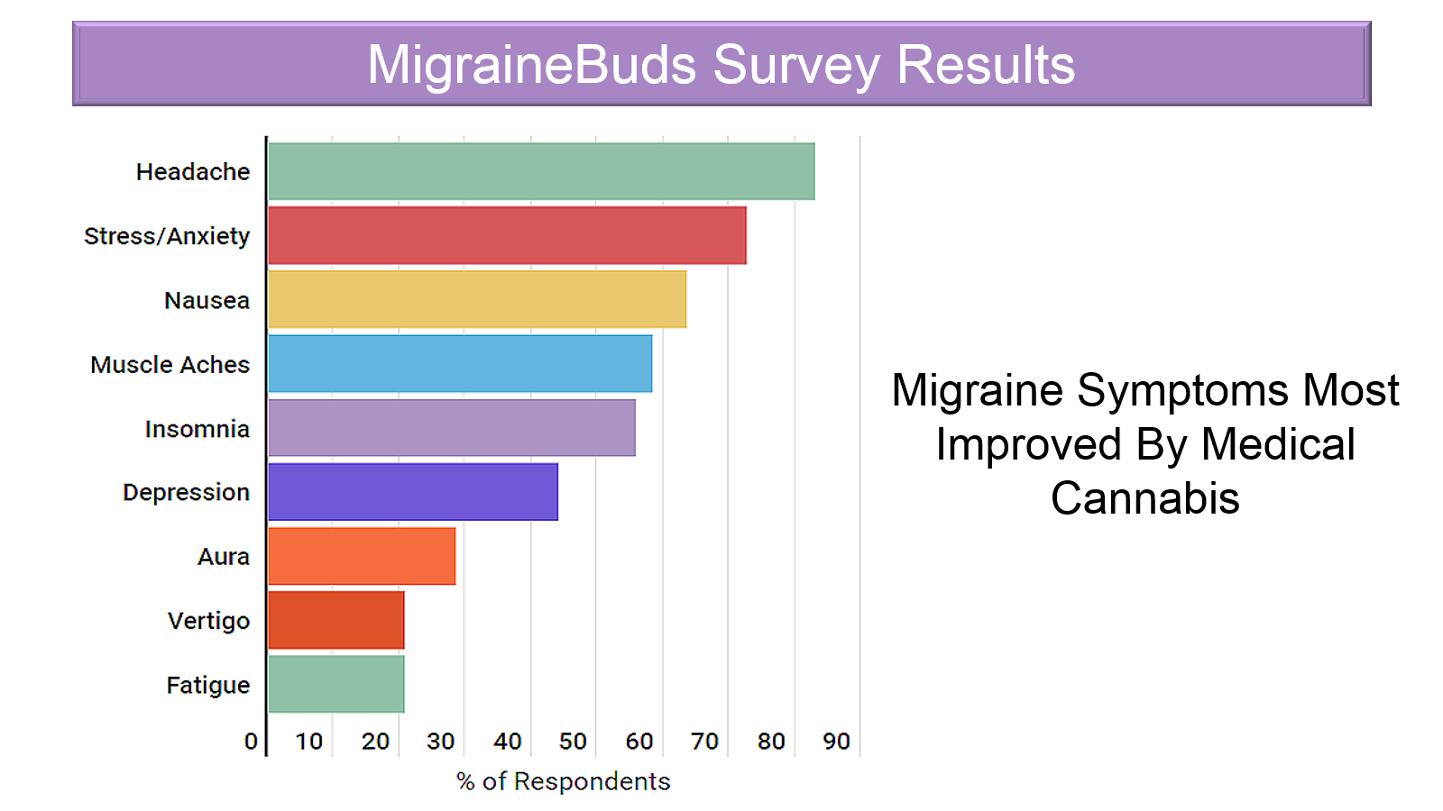 Survey Results - migraine symptoms most improved by medical cannabis