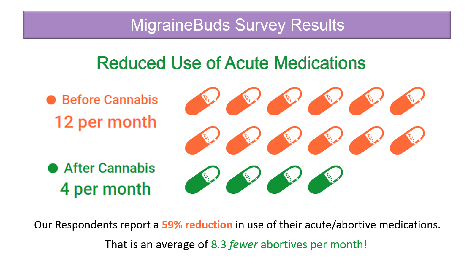 migrainebuds survey results